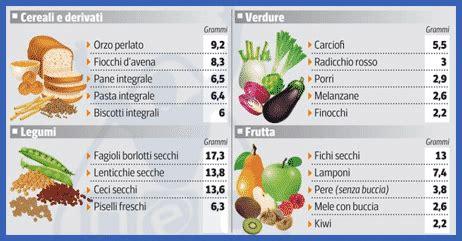 alimenti ricchi di fibre solubili le fibre alimentari guida nutrizionale vicodellaforma
