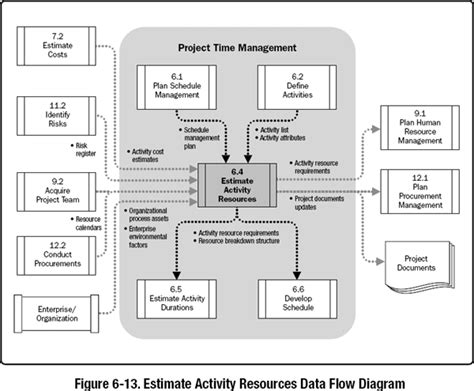 data flow diagram tutorial for beginner 6 4 estimate activity resources a guide to the project
