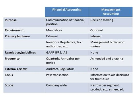 Difference Between Mba And Masters In Finance by Personal Statement For Management