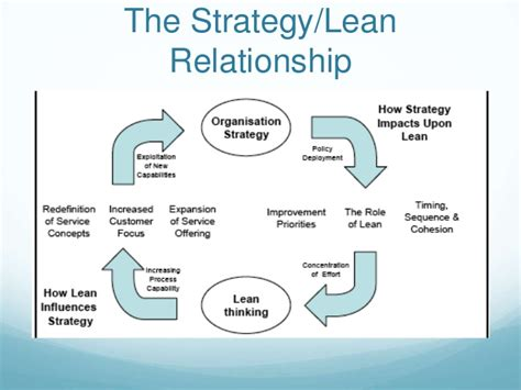 The House Plan by Introduction To Strategy Deployment