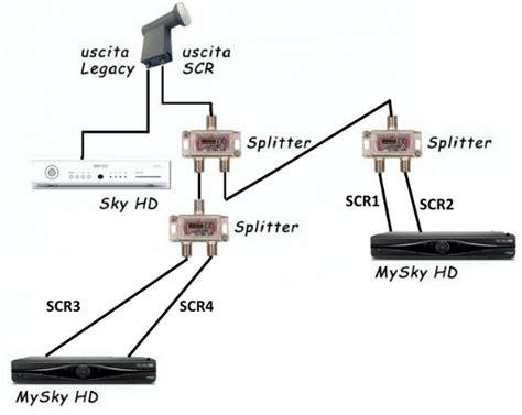 illuminatore per mysky collegamenti mysky e tivusat scr