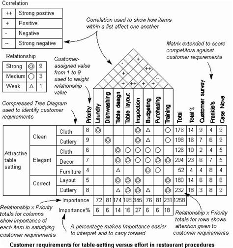 interior layout crossword image result for job skills matrix for interior design