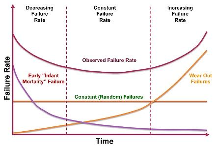 reliability bathtub curve vita 51 and the reliability community ease reliability