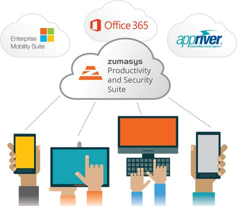 Office 365 Portal Ems Zumasys Productivity And Security Suite