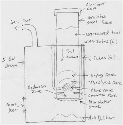 home incinerator plans a home built biomass gasifier for producing wood gas 2