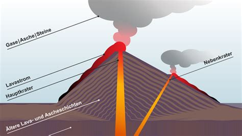 innere hitze ursachen feuerspucker ein vulkan 252 bergibt sich wissen themen