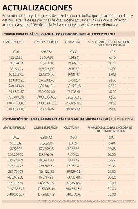 tablas para calcular sueldos y salarios 2016 mexico tabla de impuestos al salario 2016 mexico tabulador