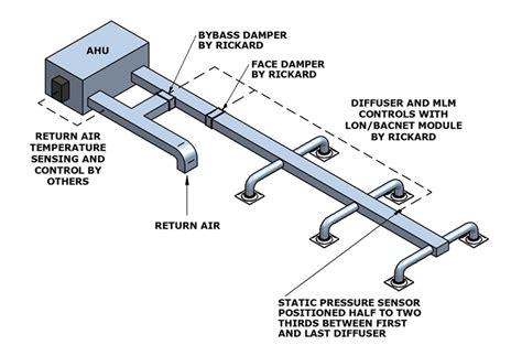 vav box controller wiring diagram air handler wiring