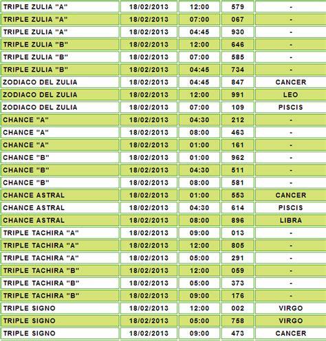 datos de la loteria de hoy historico de resultados anteriores asi salieron el 18 de