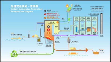 design criteria for incineration problems solutions environmental protection department