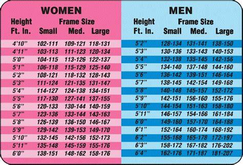 height weight chart calisthenicexercise
