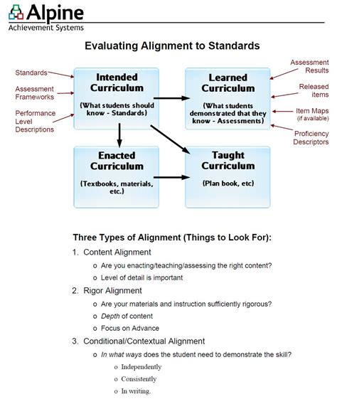 common performance standards curriculum map administrative services curriculum programs