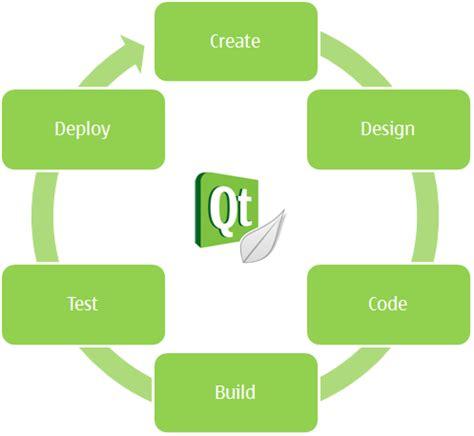qt programming model club des professionnels en informatique