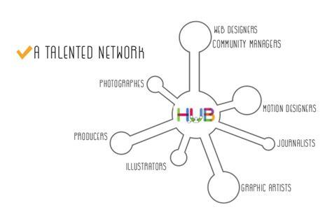 design hub definition hub editorial design english