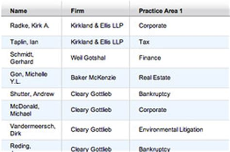 Lawyer K Fed Can Pay His Own Fees by Top Lawyers Push Rates Above 1 000 An Hour Wsj