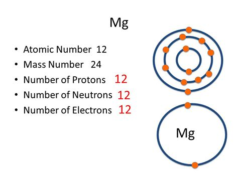 Magnesium 24 Protons Neutrons Electrons by Part A Atomic Structure Ppt