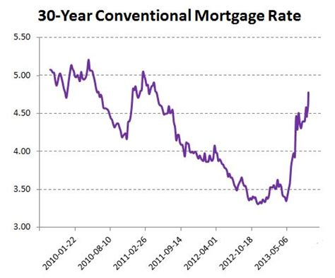 current house mortgage rates u s house price affordability is very sensitive to interest rates
