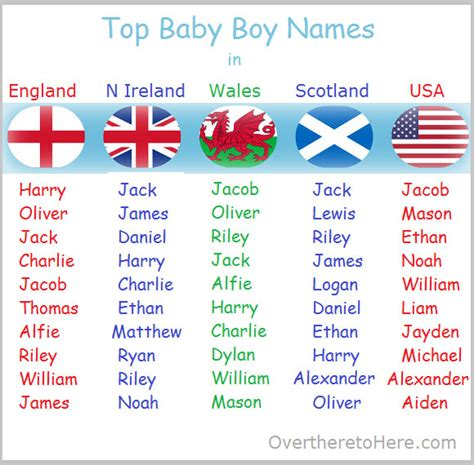Baby Names For Boys What Top Baby Boys Names In N Ireland Wales Scotland And Usa About Here