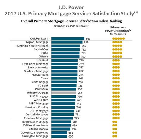 Mba Mortgage Servicer Rankings by J D Power Names Companies With Top Mortgage Servicer