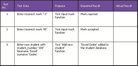 database test plan template coursework gcse ict test plan essay help