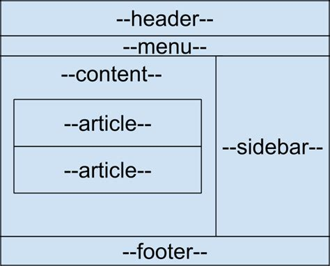 css layout header menu content footer cara membuat struktur html5 tag header footer dan aside