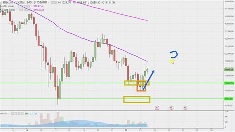 Bitcoin Stock Chart - bitcoin bitcoin stock chart technical analysis for 01 23