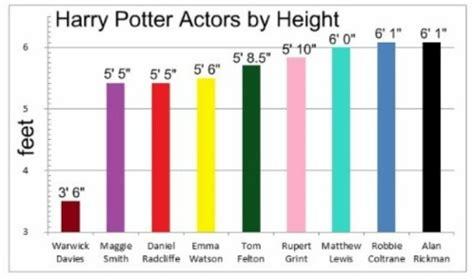 actor minimum height rupert grint harry potter daniel radcliffe emma watson