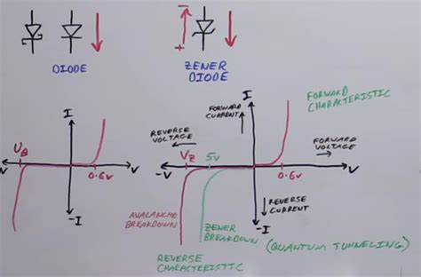 zener diode characteristics theory zener diodes in theory and practice electronics lab