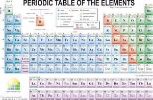atomic mass periodic table www pixshark images