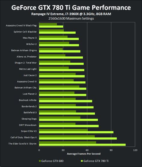 gtx 780 bench introducing the geforce gtx 780 ti the best gaming gpu on