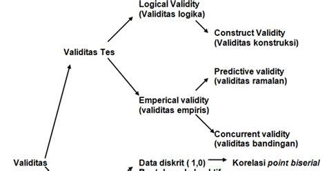 Trik No 1 Ipa Terpadu cosmos eduart cara manual analisis validitas butir soal