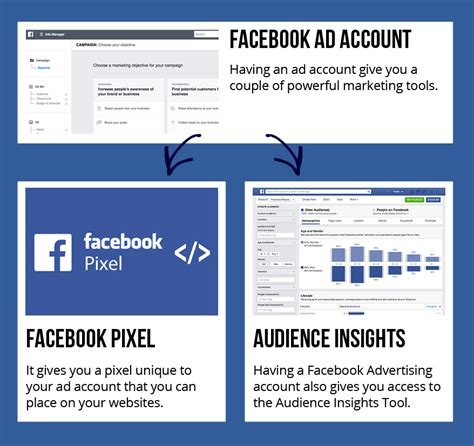 facebook ads manager tutorial facebook ads tutorial a complete step by step facebook