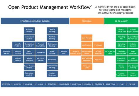product workflow aufgaben und rollen im produktmanagement
