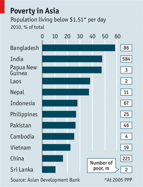 Mba With Development Bank by Poverty In Asia