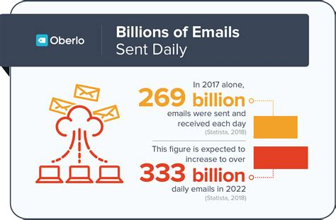 Email Marketing - 10 email marketing stats you need to in 2019
