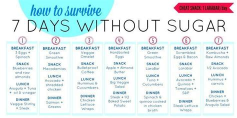 Sugar Detox Meal Planning by Sugar Detox Diet Tips The Not So Sweet You Need To