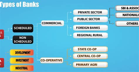 different types of banks in india world of payments types of banks in india