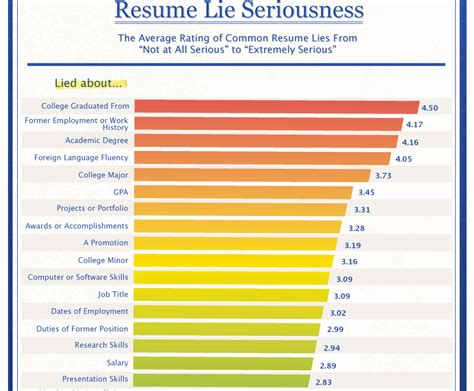 Lying On Your Resume by This Is The Worst Lie You Can Put On Your Resume
