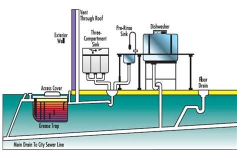 kitchen grease trap design grease trap for commercial grease trap installation arya plumbing gas