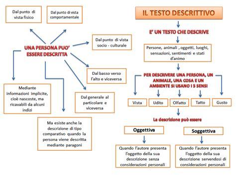 esercizi testo descrittivo italiano il testo descrittivo e il riassunto benvenuti