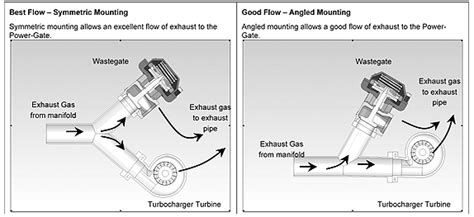 External Wastegate Plumbing by So You Want To Add Boost Turbo Kit Buyer S Guide 2017