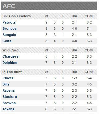 chargers remaining schedule nfl week 14 afc playoff picture which teams need to lose