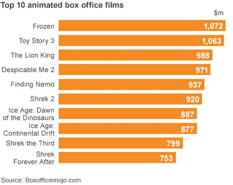 frozen becomes animation in box office history
