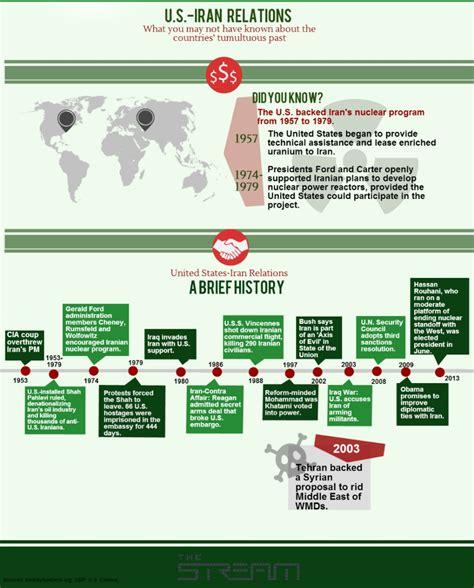 us timeline iran sanctions us timeline iran sanctions us timeline iran sanctions iran