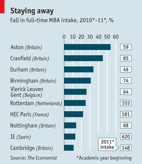 How Much Is An Mba In Europe by Which Mba Briefing Not Welcome Here Which Mba The