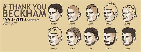 Gaya Rambut 50an by Di Ambang 50an Gaya Rambut Trending Beckham Bikin Hati
