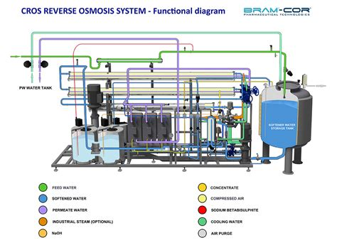 how ro a how a sanitary osmosis system works