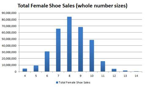 average shoe size for normal distribution thoughtburner