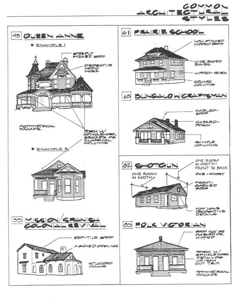types of home styles architectural styles