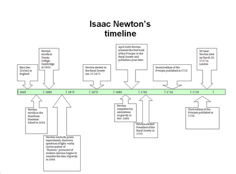 isaac newton biography project sir isaac netown neher s history project
